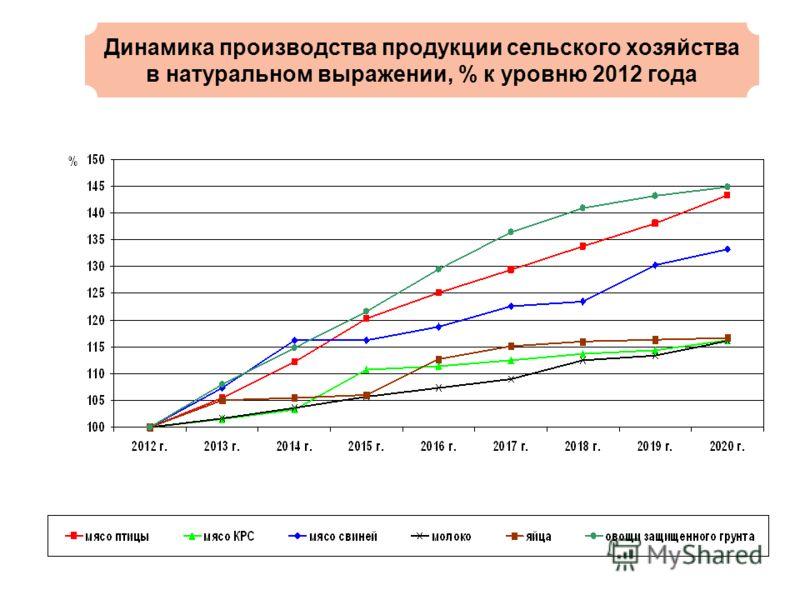 Динамика производства продукции сельского хозяйства в натуральном выражении, % к уровню 2012 года