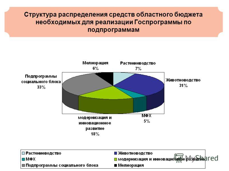 Структура распределения средств областного бюджета необходимых для реализации Госпрограммы по подпрограммам