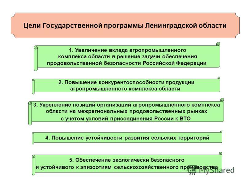 Цели Государственной программы Ленинградской области 1. Увеличение вклада агропромышленного комплекса области в решение задачи обеспечения продовольственной безопасности Российской Федерации 2. Повышение конкурентоспособности продукции агропромышленн