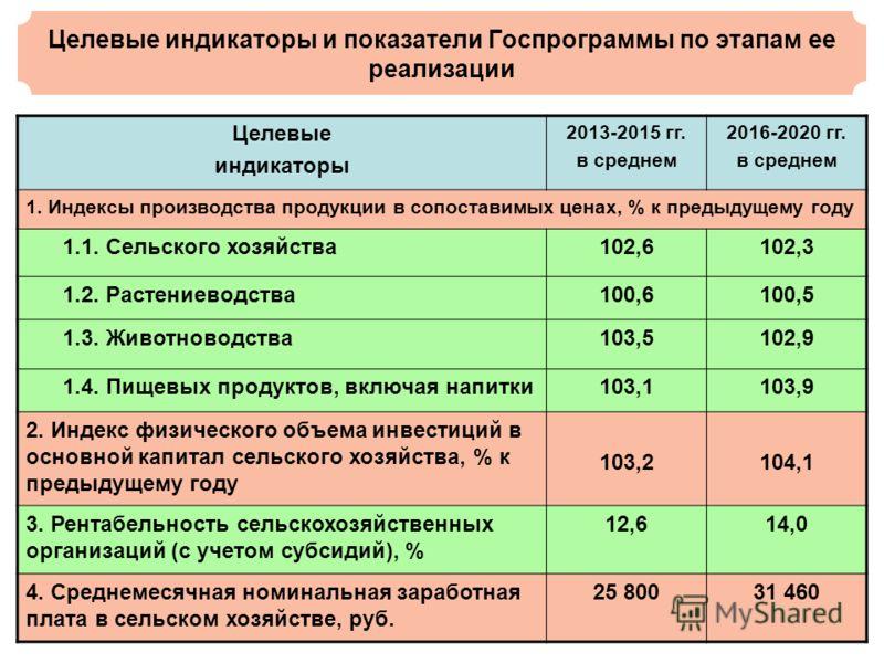 Целевые индикаторы и показатели Госпрограммы по этапам ее реализации Целевые индикаторы 2013-2015 гг. в среднем 2016-2020 гг. в среднем 1. Индексы производства продукции в сопоставимых ценах, % к предыдущему году 1.1. Сельского хозяйства102,6102,3 1.