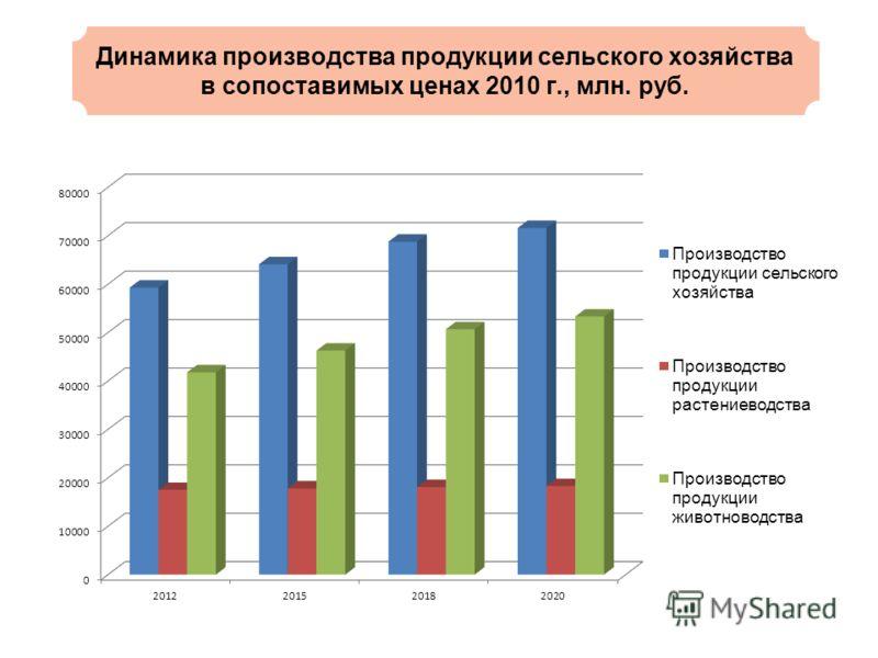 Динамика производства продукции сельского хозяйства в сопоставимых ценах 2010 г., млн. руб.