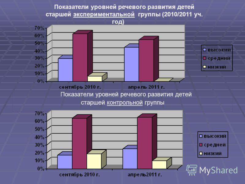 Показатели уровней речевого развития детей старшей контрольной группы Показатели уровней речевого развития детей старшей экспериментальной группы (2010/2011 уч. год)