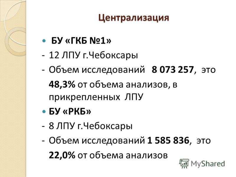 Централизация БУ «ГКБ 1» -12 ЛПУ г.Чебоксары -Объем исследований 8 073 257, это 48,3% от объема анализов, в прикрепленных ЛПУ БУ «РКБ» -8 ЛПУ г.Чебоксары -Объем исследований 1 585 836, это 22,0% от объема анализов