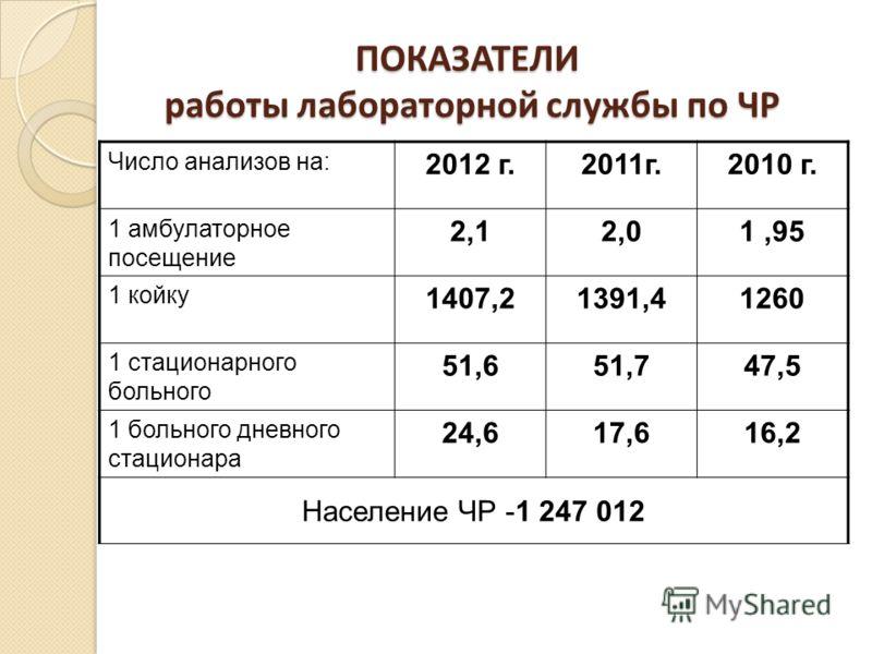 ПОКАЗАТЕЛИ работы лабораторной службы по ЧР Число анализов на: 2012 г.2011г.2010 г. 1 амбулаторное посещение 2,12,01,95 1 койку 1407,21391,41260 1 стационарного больного 51,651,747,5 1 больного дневного стационара 24,617,616,2 Население ЧР -1 247 012