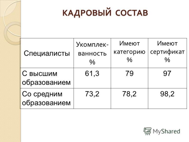 КАДРОВЫЙ СОСТАВ Специалисты Укомплек - ванность % Имеют категорию % Имеют сертификат % С высшим образованием 61,37997 Со средним образованием 73,278,298,2