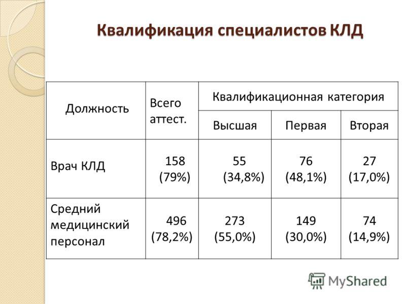 Квалификация специалистов КЛД Должность Всего аттест. Квалификационная категория ВысшаяПерваяВторая Врач КЛД 158 (79%) 55 (34,8%) 76 (48,1%) 27 (17,0%) Средний медицинский персонал 496 (78,2%) 273 (55,0%) 149 (30,0%) 74 (14,9%)