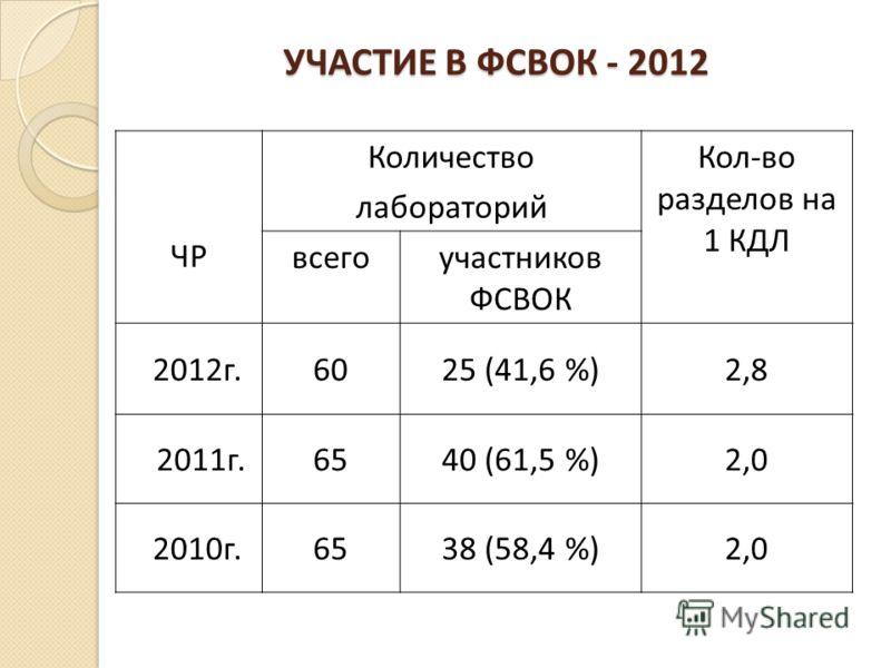 УЧАСТИЕ В ФСВОК - 2012 ЧР Количество лабораторий Кол-во разделов на 1 КДЛ всегоучастников ФСВОК 2012г.6025 (41,6 %)2,8 2011г.6540 (61,5 %)2,0 2010г.6538 (58,4 %)2,0