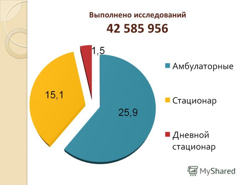 Выполнено исследований 42 585 956