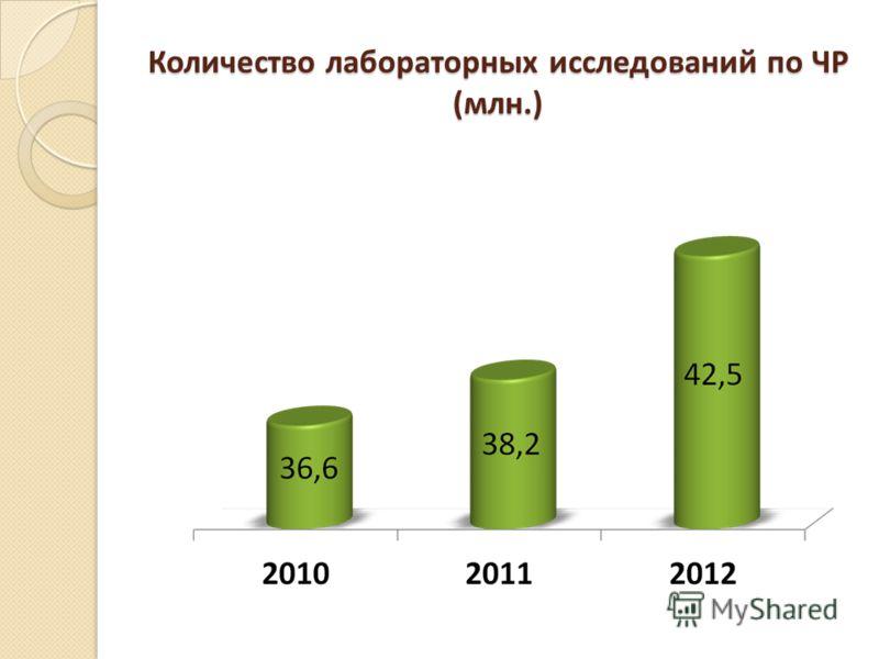 Количество лабораторных исследований по ЧР (млн.)
