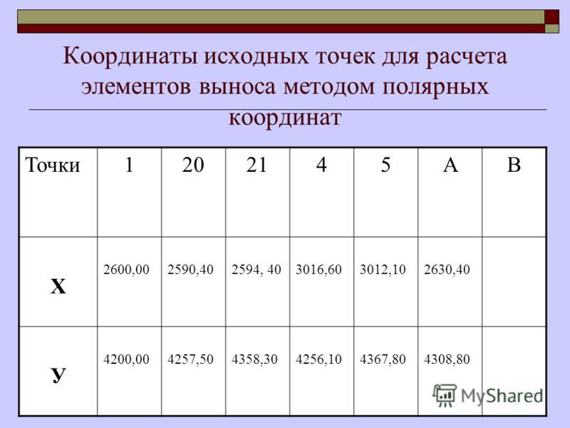 Координаты исходных точек для расчета элементов выноса методом полярных координат Точки1202145АВ Х 2600,002590,402594, 403016,603012,102630,40 У 4200,004257,504358,304256,104367,804308,80