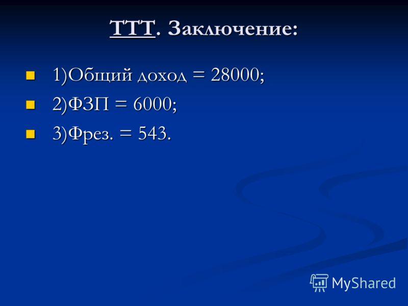 ТТТ. Заключение: 1)Общий доход = 28000; 1)Общий доход = 28000; 2)ФЗП = 6000; 2)ФЗП = 6000; 3)Фрез. = 543. 3)Фрез. = 543.