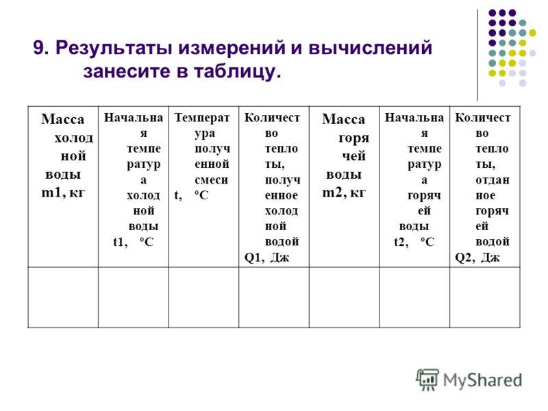 9. Результаты измерений и вычислений занесите в таблицу. Масса холод ной воды m1, кг Начальна я темпе ратур а холод ной воды t1, ºС Температ ура получ енной смеси t, ºС Количест во тепло ты, получ енное холод ной водой Q1, Дж Масса горя чей воды m2,