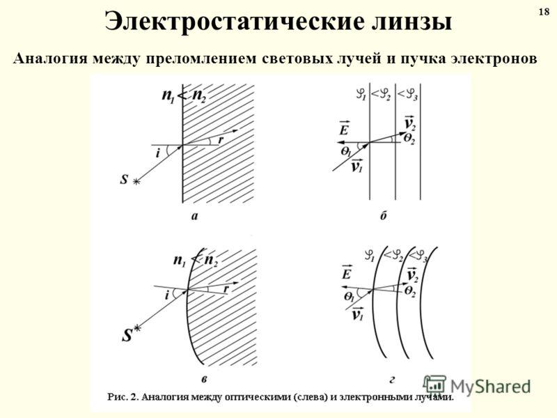 Электростатические линзы Аналогия между преломлением световых лучей и пучка электронов 18
