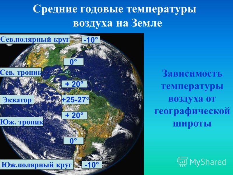 Средние годовые температуры воздуха на Земле Экватор Сев. тропик Юж. тропик +25-27 ° + 20° + 20° Сев.полярный круг Юж.полярный круг 0° 0° -10° -10° Зависимость температуры воздуха от географической широты