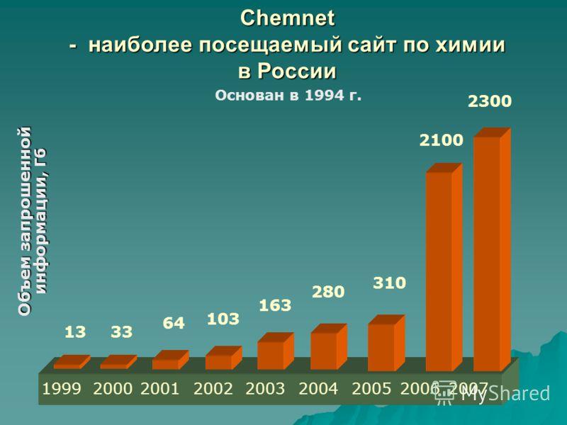 Chemnet - наиболее посещаемый сайт по химии в России Основан в 1994 г. Объем запрошенной информации, Гб 1999 13 2000 33 2001 64 2002 103 163 2003 2004 280 2007 2300 310 20052006 2100