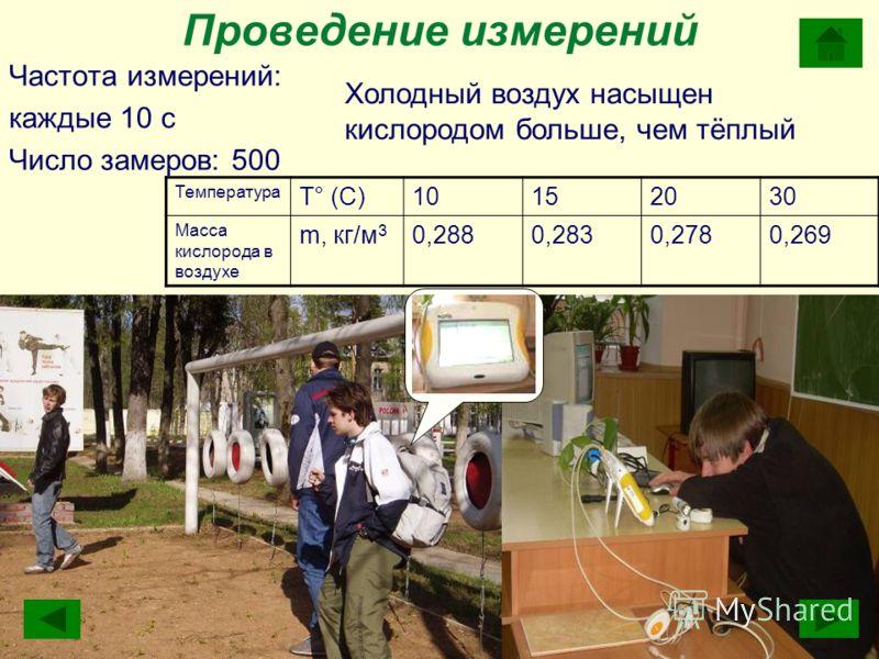 Проведение измерений Частота измерений: каждые 10 с Число замеров: 500 Холодный воздух насыщен кислородом больше, чем тёплый Температура T° (С)10152030 Масса кислорода в воздухе m, кг/м 3 0,2880,2830,2780,269
