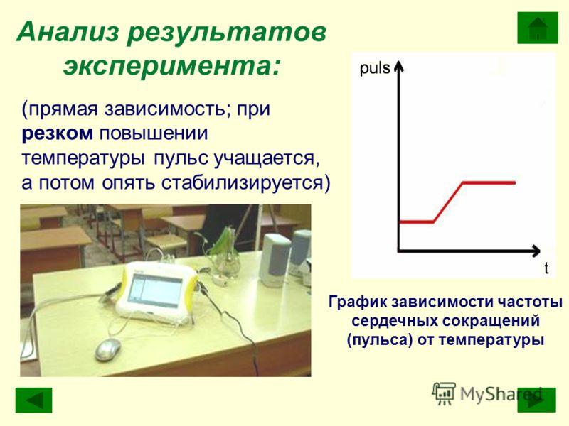 (прямая зависимость; при резком повышении температуры пульс учащается, а потом опять стабилизируется) Анализ результатов эксперимента: График зависимости частоты сердечных сокращений (пульса) от температуры