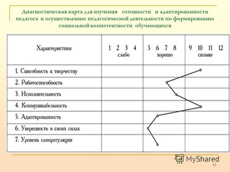 Диагностическая карта для изучения готовности и адаптированности педагога к осуществлению педагогической деятельности по формированию социальной компетентности обучающихся 15