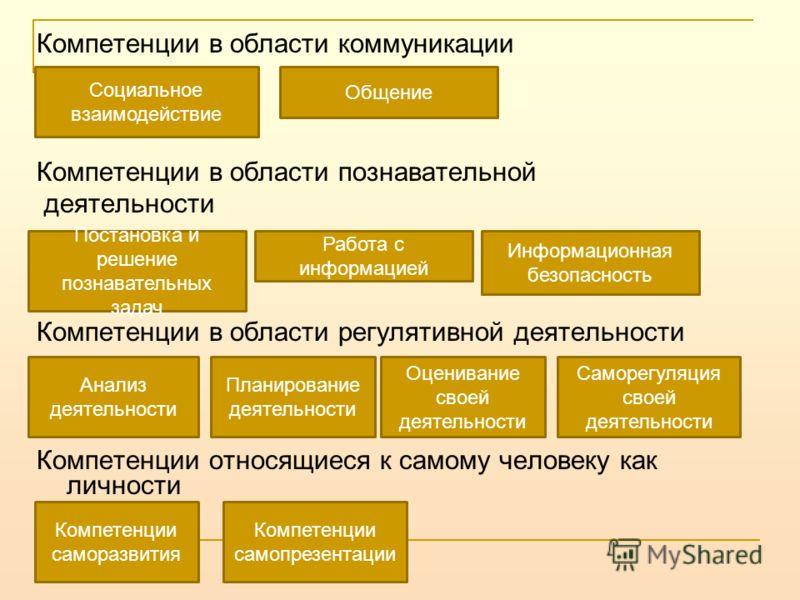 Компетенции в области коммуникации Компетенции в области познавательной деятельности Компетенции в области регулятивной деятельности Компетенции относящиеся к самому человеку как личности Социальное взаимодействие Общение Постановка и решение познава