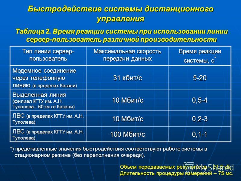 Быстродействие системы дистанционного управления Тип линии сервер- пользователь Максимальная скорость передачи данных Время реакции системы, с * Модемное соединение через телефонную линию (в пределах Казани) 31 кбит/с 5-20 Выделенная линия (филиал КГ