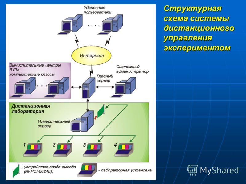 Структурная схема системы дистанционного управления экспериментом