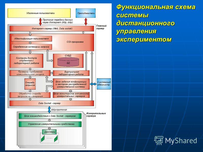 Функциональная схема системы дистанционного управления экспериментом