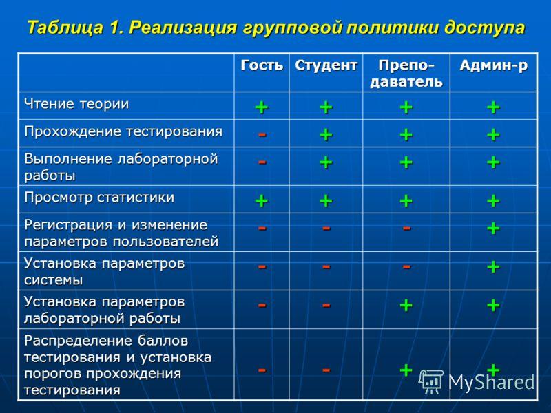 Таблица 1. Реализация групповой политики доступа ГостьСтудент Препо- даватель Админ-р Чтение теории ++++ Прохождение тестирования -+++ Выполнение лабораторной работы -+++ Просмотр статистики ++++ Регистрация и изменение параметров пользователей ---+