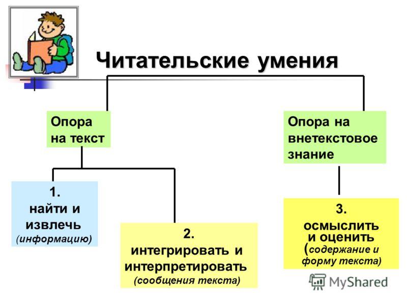 Читательские умения Опора на текст Опора на внетекстовое знание 3. осмыслить и оценить ( содержание и форму текста) 1. найти и извлечь (информацию) 2. интегрировать и интерпретировать (сообщения текста)