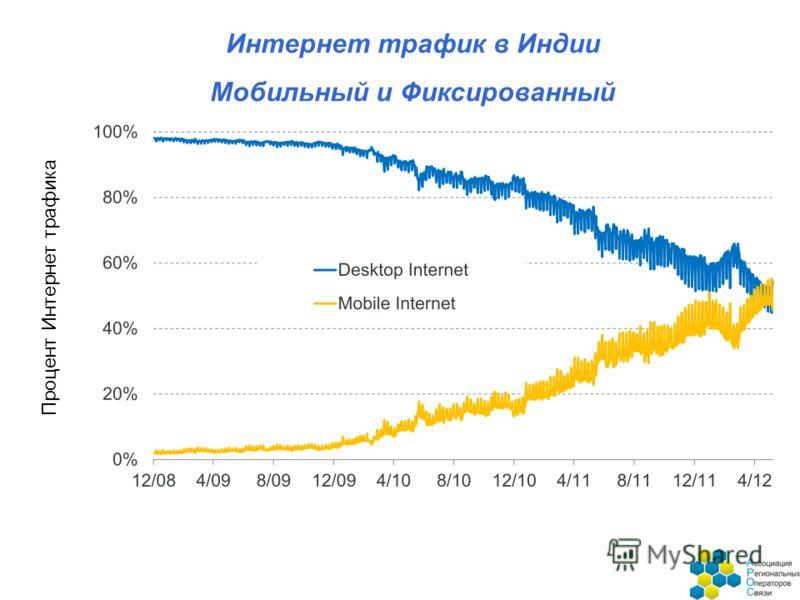 Процент Интернет трафика Интернет трафик в Индии Мобильный и Фиксированный