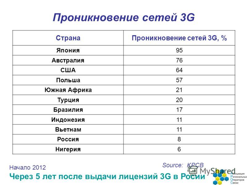 Проникновение сетей 3G СтранаПроникновение сетей 3G, % Япония95 Австралия76 США64 Польша57 Южная Африка21 Турция20 Бразилия17 Индонезия11 Вьетнам11 Россия8 Нигерия6 Source: KPCB Начало 2012 Через 5 лет после выдачи лицензий 3G в Росии