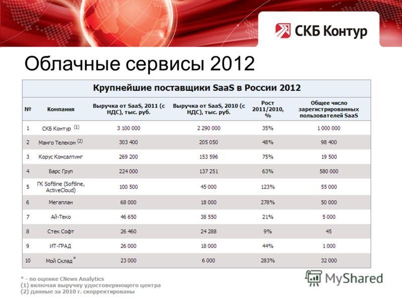 Облачные сервисы 2012