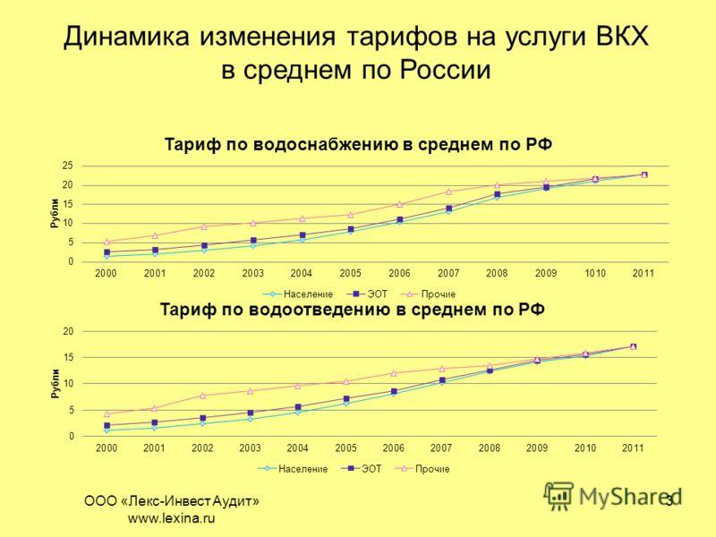 3 Динамика изменения тарифов на услуги ВКХ в среднем по России ООО «Лекс-Инвест Аудит» www.lexina.ru