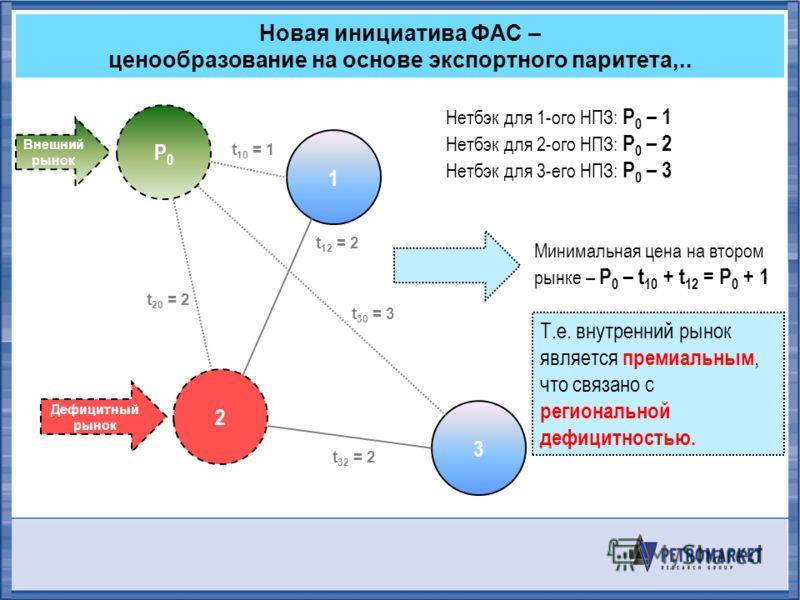 Новая инициатива ФАС – ценообразование на основе экспортного паритета,.. P0P0 2 1 3 t 20 = 2 t 10 = 1 t 12 = 2 t 32 = 2 Нетбэк для 1-ого НПЗ: P 0 – 1 Нетбэк для 2-ого НПЗ: P 0 – 2 Нетбэк для 3-его НПЗ: P 0 – 3 t 30 = 3 Внешний рынок Дефицитный рынок