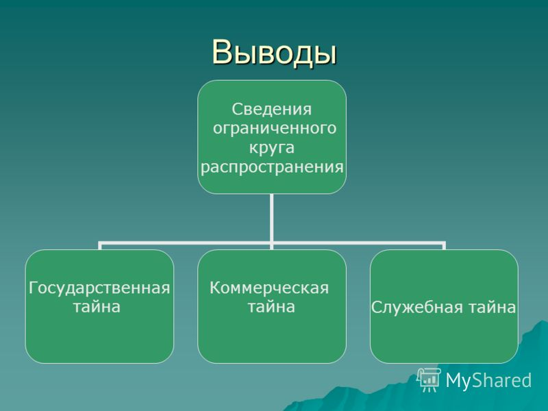 Выводы Сведения ограниченного круга распространения Государственная тайна Коммерческая тайнаСлужебная тайна