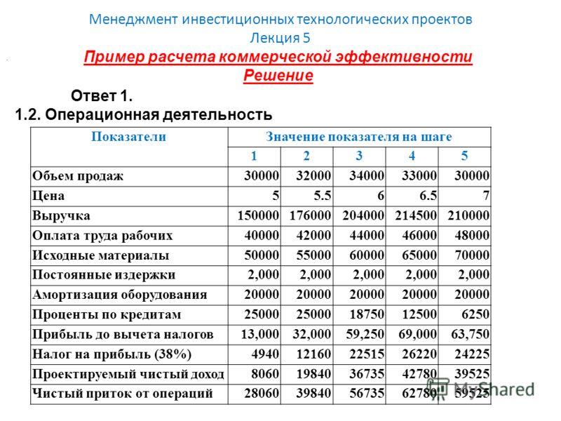 Менеджмент инвестиционных технологических проектов Лекция 5 Пример расчета коммерческой эффективности Решение. Ответ 1. 1.2. Операционная деятельность ПоказателиЗначение показателя на шаге 12345 Объем продаж3000032000340003300030000 Цена55.566.57 Выр