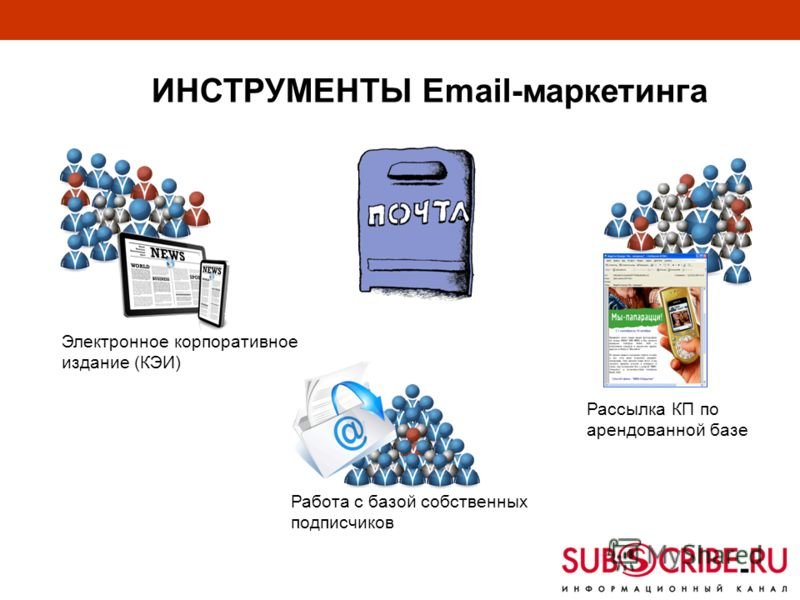 ИНСТРУМЕНТЫ Email-маркетинга Электронное корпоративное издание (КЭИ) Работа с базой собственных подписчиков Рассылка КП по арендованной базе