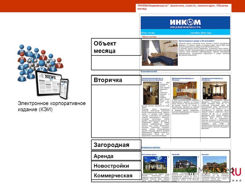 Объект месяца ВторичкаЗагородная Аренда Новостройки Коммерческая