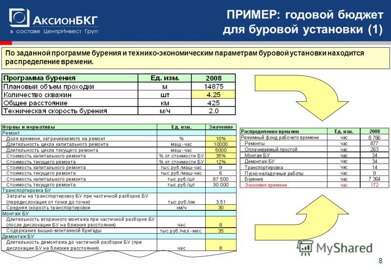 Образец заголовка 8 ПРИМЕР: годовой бюджет для буровой установки (1) По заданной программе бурения и технико-экономическим параметрам буровой установки находится распределение времени.