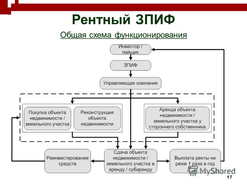 17 Рентный ЗПИФ Общая схема функционирования