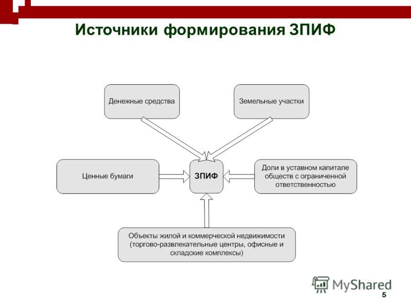 5 Источники формирования ЗПИФ