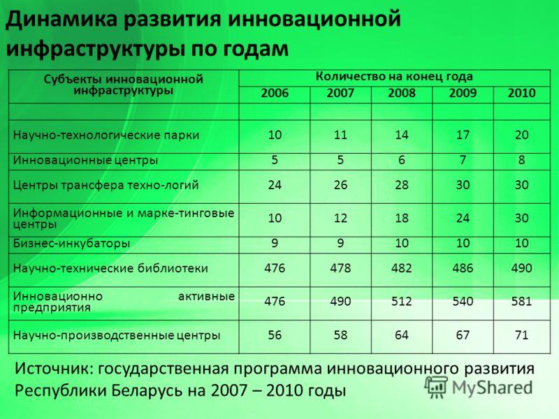 Источник: государственная программа инновационного развития Республики Беларусь на 2007 – 2010 годы Динамика развития инновационной инфраструктуры по годам Субъекты инновационной инфраструктуры Количество на конец года 20062007200820092010 Научно-тех