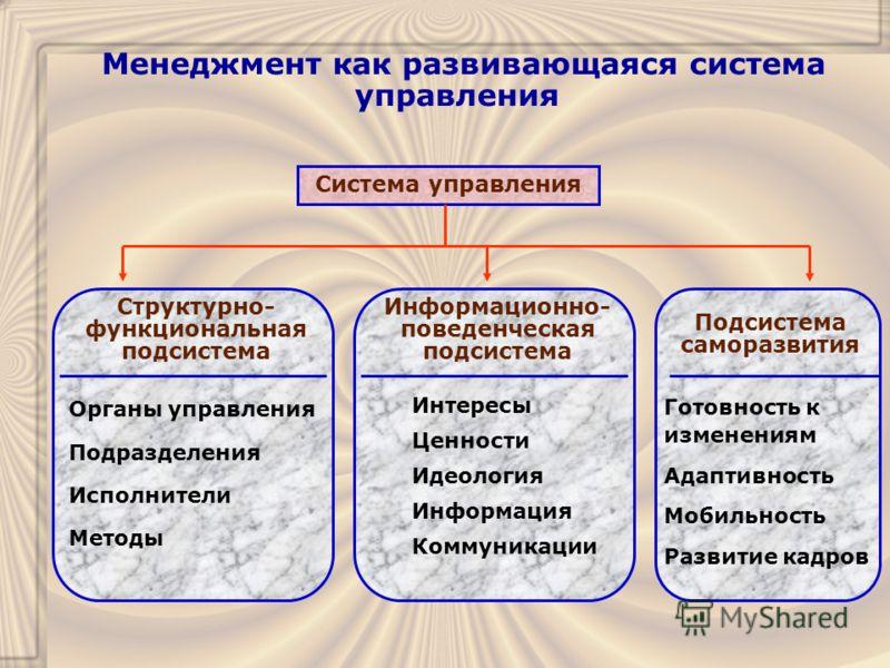 Менеджмент как развивающаяся система управления Система управления Структурно- функциональная подсистема Информационно- поведенческая подсистема Подсистема саморазвития Органы управления Подразделения Исполнители Методы Интересы Ценности Идеология Ин