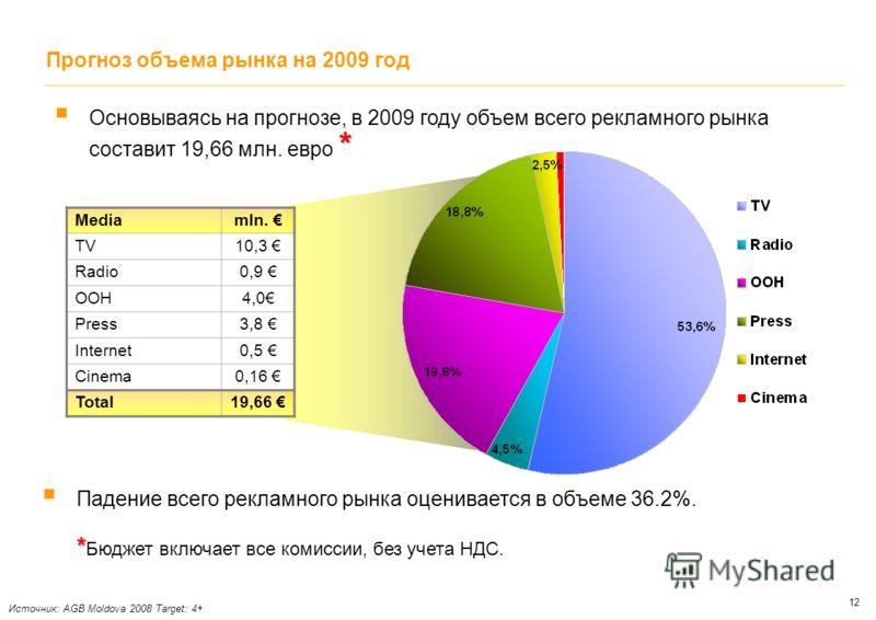 12 Прогноз объема рынка на 2009 год Падение всего рекламного рынка оценивается в объеме 36.2%. * * Бюджет включает все комиссии, без учета НДС. Mediamln. TV10,3 Radio0,9 ООН4,0 Press3,8 Internet0,5 Cinema0,16 Total19,66 * Основываясь на прогнозе, в 2