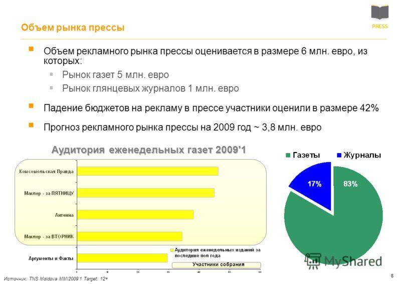 8 Объем рынка прессы Объем рекламного рынка прессы оценивается в размере 6 млн. евро, из которых: Рынок газет 5 млн. евро Рынок глянцевых журналов 1 млн. евро Падение бюджетов на рекламу в прессе участники оценили в размере 42% Прогноз рекламного рын