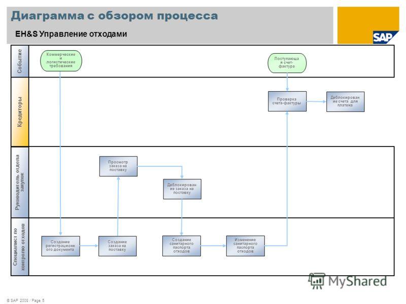 © SAP 2008 / Page 5 Диаграмма с обзором процесса EH&S Управление отходами Специалист по контролю отходов Коммерческие и логистические требования Руководитель отдела закупок Кредиторы Событие Просмотр заказа на поставку Создание регистрационн ого доку