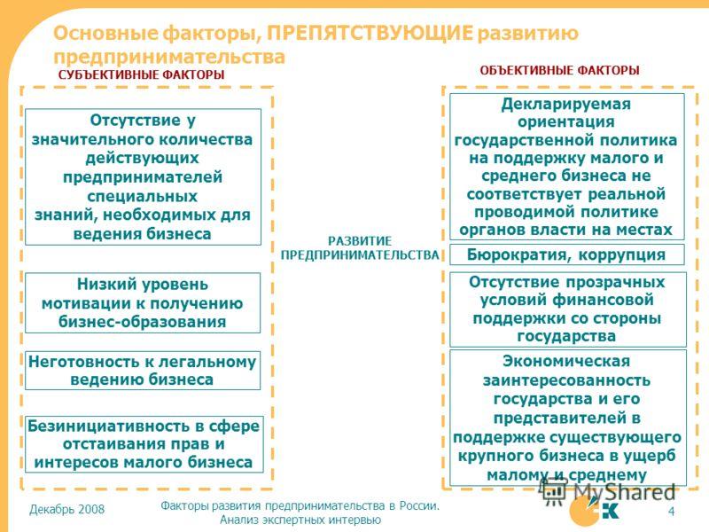 Декабрь 2008 Факторы развития предпринимательства в России. Анализ экспертных интервью 4 Отсутствие у значительного количества действующих предпринимателей специальных знаний, необходимых для ведения бизнеса Низкий уровень мотивации к получению бизне