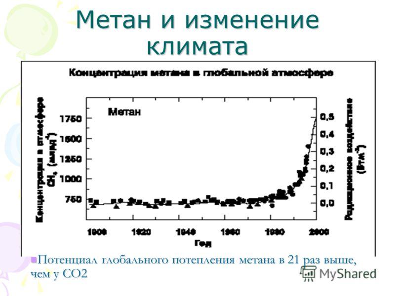 Метан и изменение климата Потенциал глобального потепления метана в 21 раз выше, чем у CO2 Потенциал глобального потепления метана в 21 раз выше, чем у CO2
