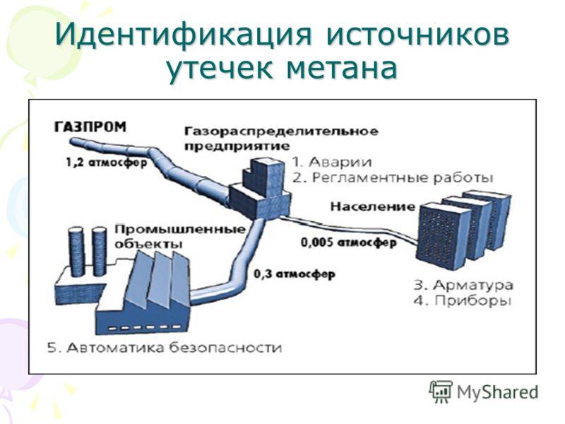 Идентификация источников утечек метана