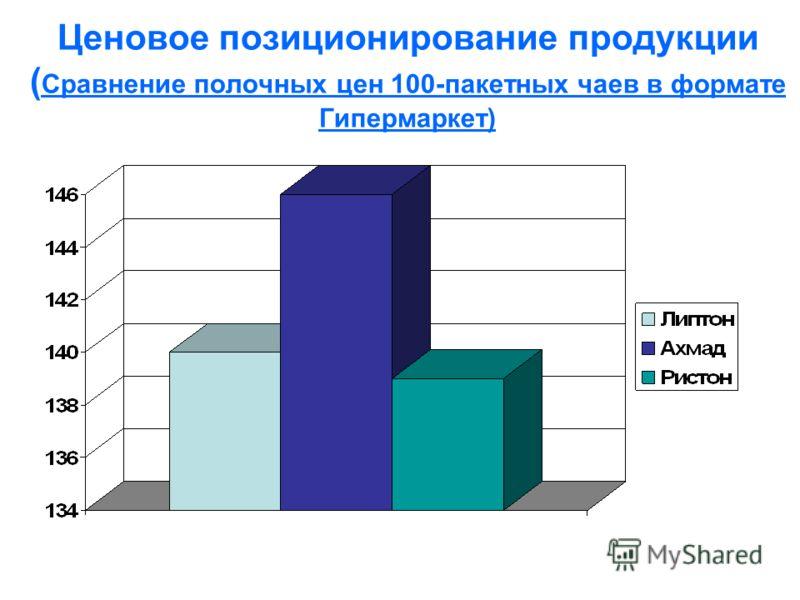 Ценовое позиционирование продукции ( Сравнение полочных цен 100-пакетных чаев в формате Гипермаркет)