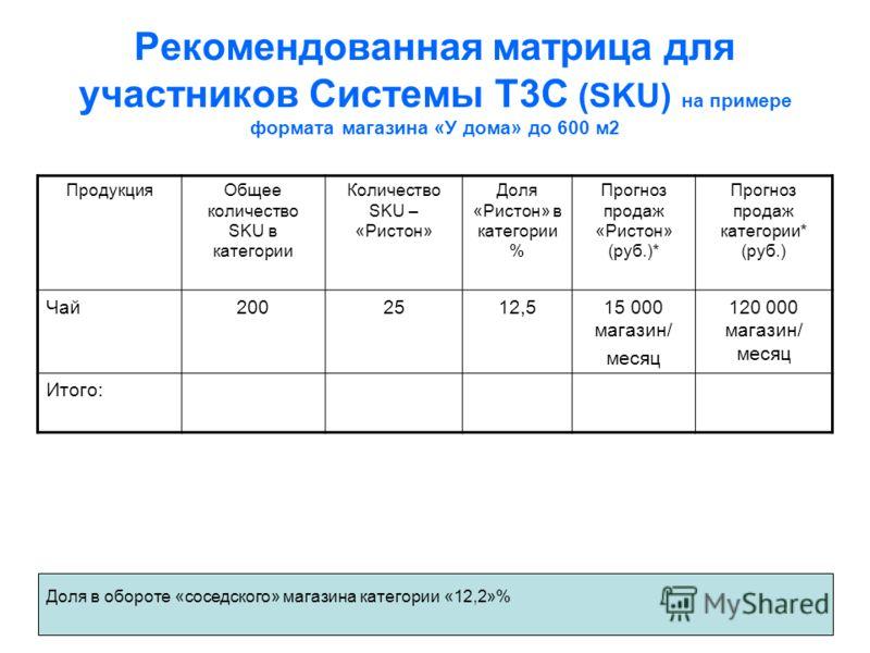 Рекомендованная матрица для участников Системы Т3С (SKU) на примере формата магазина «У дома» до 600 м2 ПродукцияОбщее количество SKU в категории Количество SKU – «Ристон» Доля «Ристон» в категории % Прогноз продаж «Ристон» (руб.)* Прогноз продаж кат